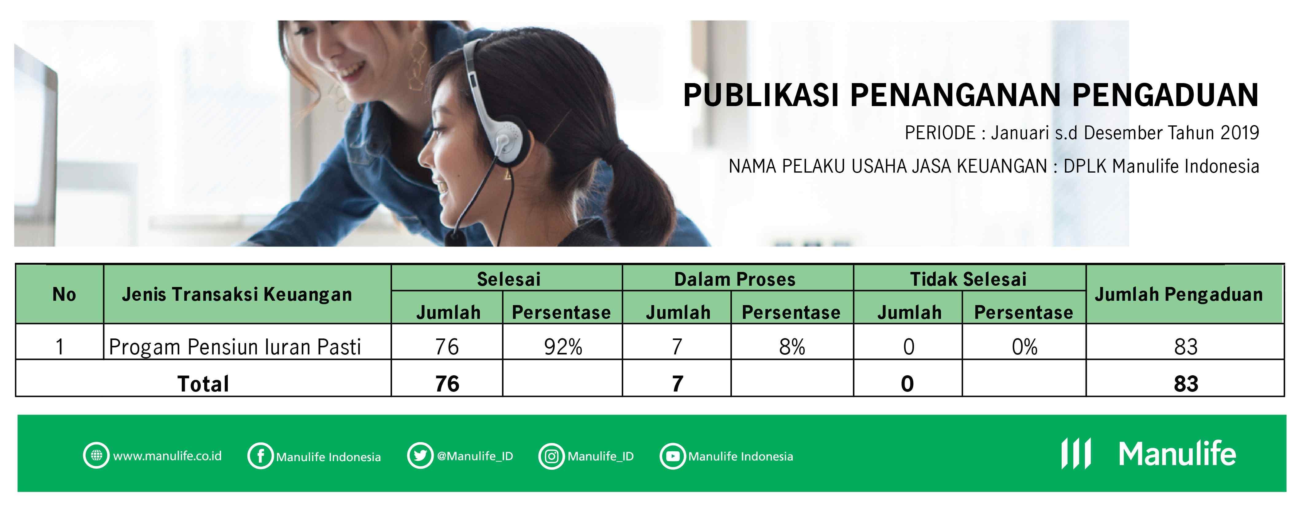 Penanganan Keluhan Nasabah Manulife Indonesia